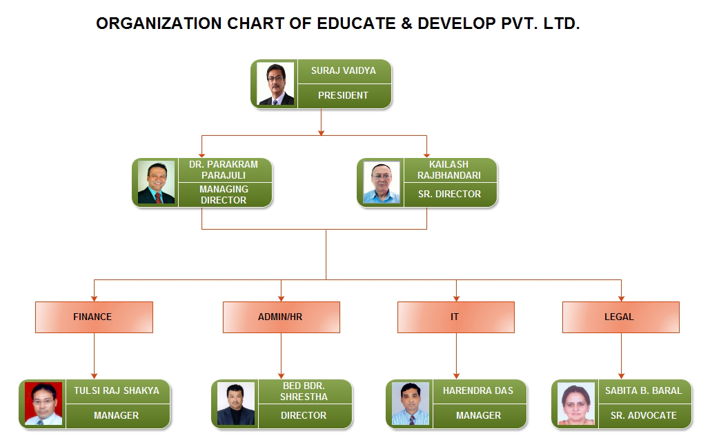 Educate&Develo_ORG_Chart1